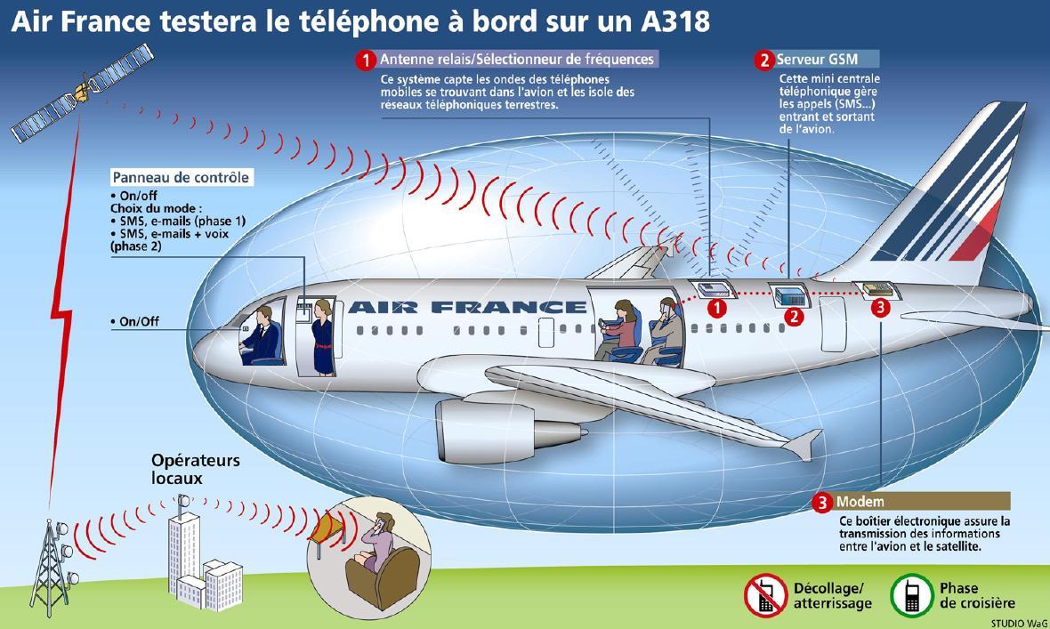 bouygues telecom teste les sms mms dans les avions